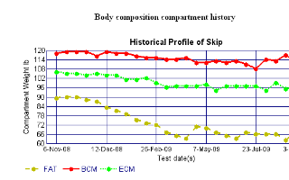 Skip's body composition anaylsis over the course of 9 months